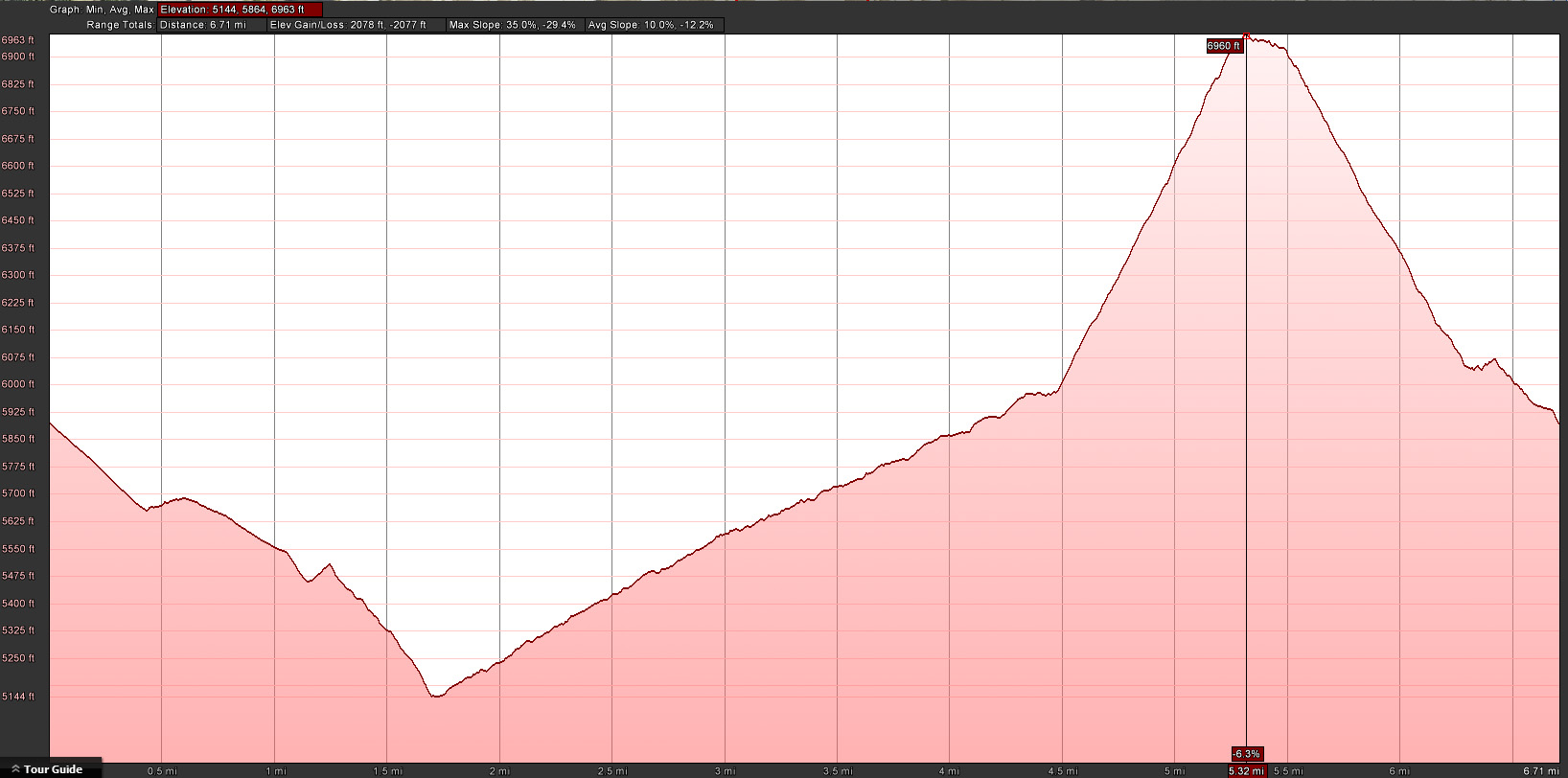 Timberline Mt Run Profile 2.JPG